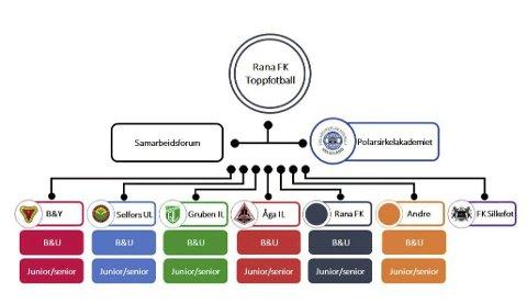 PÅ KARTET: Dette er forslaget til et nytt organisasjonskart for fotballen i Rana. Snart vet vi om klubbene kan enes om forlslaget fra styret i Rana FK.
