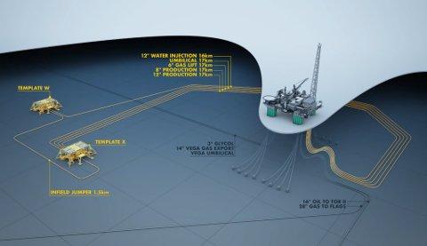 Tilrådd utbyggingsløysing for Nova, ser ein knyter subseainstallasjonane opp mot Engie si Gjøa-plattform. Illustrasjon: Wintershall.