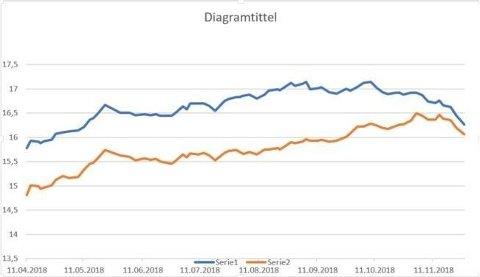 BENSINPRISER: Fra 11. april til og med 27. november har bensin- og dieselprisen gått i bølger, men nå går det nedover. Blå linje er bensinprisen, oransje linje er dieselprisen.