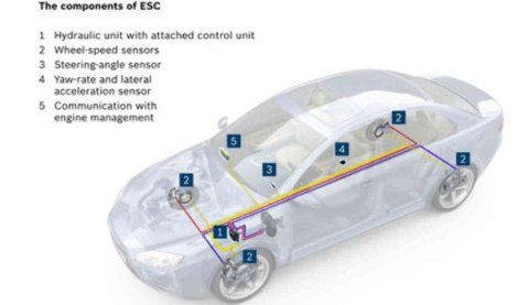 Denne enkle skissen viser hvilke komponenter et ESP-system består av.