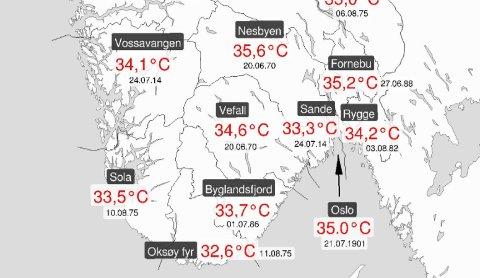 PUH! Her er varmerekordene i noen av landets fylker.