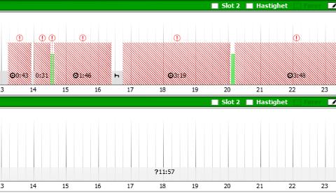 ALVORLIG: Fartsskriveren i lastebilen avslørte at den rumenske sjåføren har kjørt 18 timer i løpet av et døgn, uten å følge hvilebestemmelsene. De røde feltene er tiden hvor lastebilen har vært i bevegelse. De grå er tiden lastebilen har stått stile. Bilde er et utsnitt av fartsskriveren fra onsdag kveld i forrige uke.