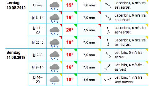 Værmeldingen for kommende helg er dessverre elendig med tanke på EM i friidrett.