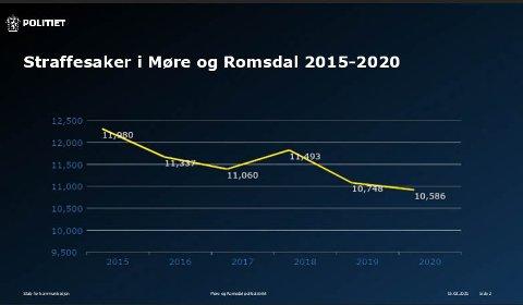 Stigende oppklaringsprosent i Møre og Romsdal.