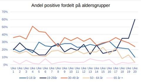 KRAFTIG ØKNING: Aldersgruppa 19 til 29 år utgjør nå 60 prosent av de smittede i Lillestrøm. Hovedårsaken til det er et smitteutbrudd blant russen.