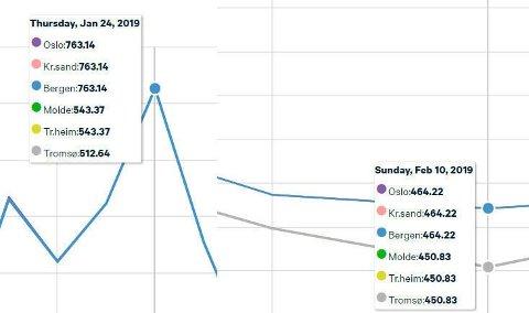STORT PRISFALL: Fra 24. januar, da prisen var på det høyeste, har kraftprisen falt med 38 prosent. Men fortsatt ligger nivået nesten 50 prosent høyere enn i samme periode i 2018. GRAFER: Nordpool