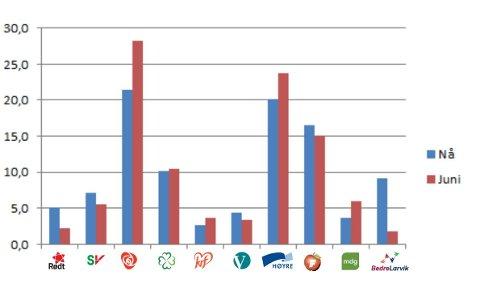 KRISE: Ap får bare 21,4 prosent i ØPs siste meningsmåling. Fra venstre får Rødt 5,5 prosent, SV 7,1 prosent, Ap 21,4 prosent, Sp 10,1 prosent, KrF 2,6 prosent, Venstre 4,3 prosent, Høyre 20,1 prosent, Frp 16,5 prosent, MDG 3,6 prosent og BedreLarvik 9,2 prosent.