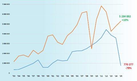Den orange linjen viser norsk import fra Russland, den blå norsk eksport til Russland.