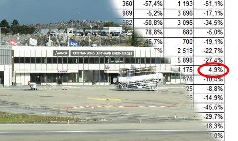 Ett plusstall og 42 minustall på raden som viser utvikling i flight movements for Avinors 43 flyplasser så langt i år. Kvernberget er eneste flyplass med positivt tall i 2020.