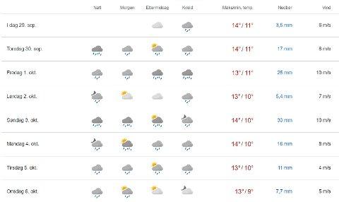 DRITTVÆR: Værvarselet for de kommende dagene er ikke mye oppløftende.