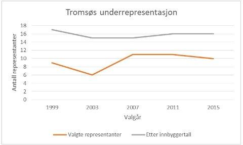 FÆRRE REPRESENTANTER: Fylkestinget besto av 45 representanter i 1999 og ble redusert til 37 representanter fra 2003. Tromsø har ved alle valg fått langt færre representanter enn hva folketallet skulle tilsi.