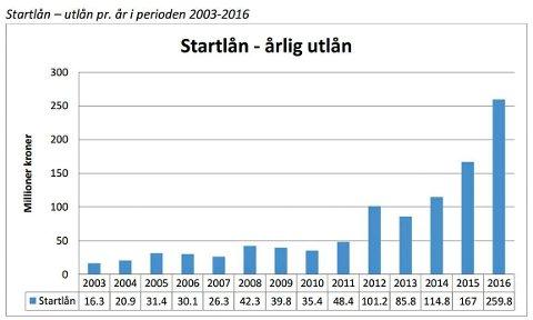 STARTLÅN: Utviklingen i utlån til Startlån i Drammen kommune.