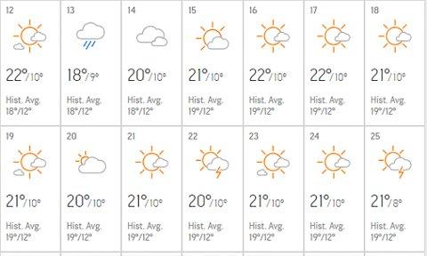 Juli blir solrik og varm ifølge det amerikanske værvarslingsnettstedet.