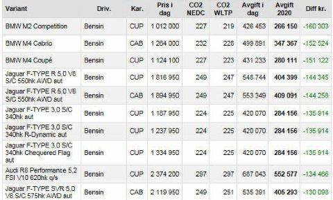 de ti bilmodellene som får høyest avgiftskutt etter det nye statsbudsjettet.