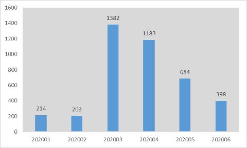 HEILT UTAN ARBEID: Grafen viser tal personar heilt utan arbeid i Sogn, januar-juni 2020.