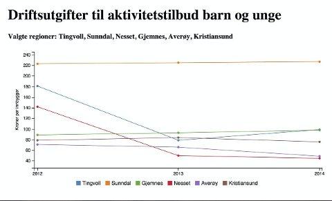 Sterkest II: Sunndal troner igjen på toppen. I 2012 var Tingvoll og Nesset høyt, men har falt. Tingvoll ligger i dag øverst i midtsjiktet.