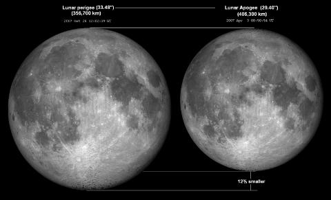 Større: Supermåne (venstre) sammenlignet med Månen når denne er lengst unna.