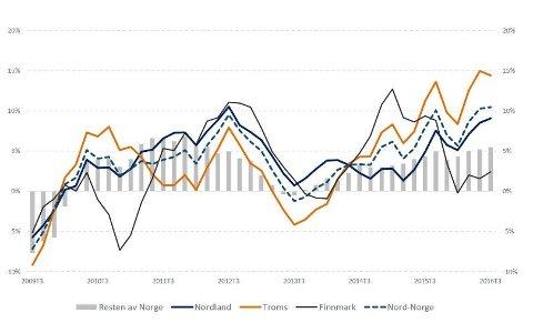 Varehandelsomsetning (Prosentvis vekst fra samme periode i fjor, 6 måneders glidende gjennomsnitt), kilde: SSB
