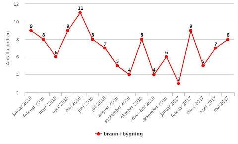 FÆRRE I ÅR: Etter fem måneder i år har det vært langt færre bygningsbranner enn på samme tid i fjor i Vestfold Interekommunale Brannvesens område. (Ill: VIB)