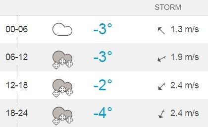 SNØ I SIKTE: Ja, det er ikke før neste torsdag, så det er ingen garanti. Men akkurat nå melder i hvert fall Storm snø på Hadeland om en ukes tid, så det er håp for dem som ønsker seg mer vinterlig vær og føre. Det skal komme nedbør rett over helga også, men da som regn og sludd.