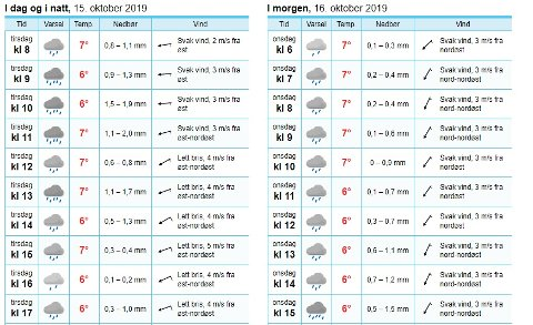 VÅTT: Meteorologisk institutt melder godt med regn de nærmeste dagene.