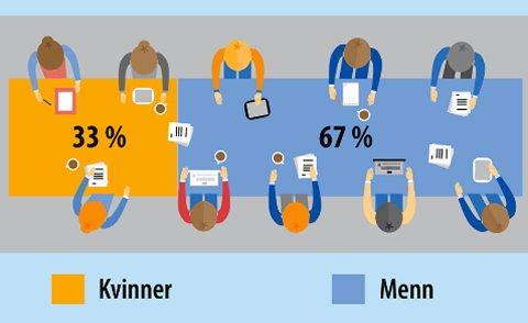 329a02475 Avisa Nordland - De har sammenlignet kvinner og menn i Europa ...