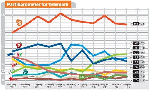 Partibarometer 3 juli 2017