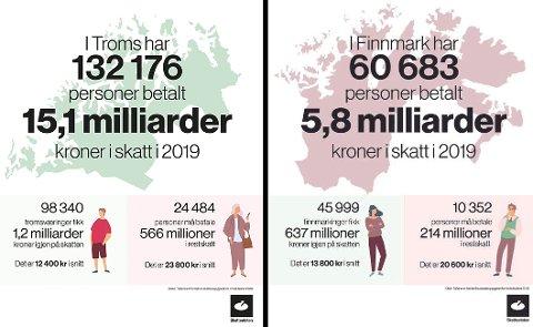 Her er nøkkeltallene fra Skatteetaten for personer i Troms og Finnmark. Fra tirsdag 8. desmeber er skattelistene offentlige. Illustrasjn: Skatteetaten.