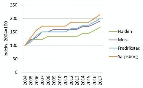 Andel husholdninger med gjeld over 3 ganger husholdningsinntekt. Indeksert til 100 i 2004. Kilde: SSB