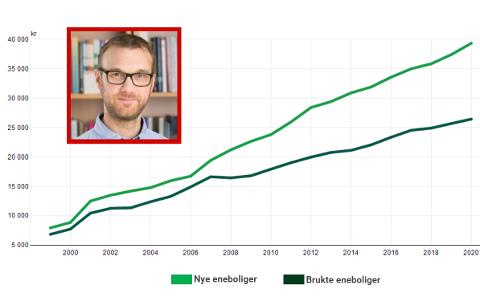 Housing Lab og Bjørnar Knivedal forteller at boligmarkedet har stukket fra lønninger og befolkningsvekst. Grafen viser prisutviklingen på nye og brukte eneboliger i Norge. Lenger ned i saken kan du se hvordan Østfold-prisene har utviklet seg.