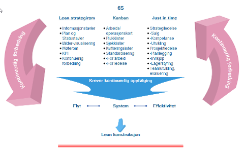 Modell for Lean konstruksjon