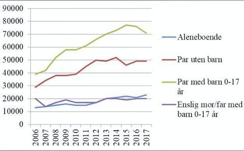 Inntektsgap mellom husholdninger i Sarpsborg og i landet som helhet. Kilde: SSB