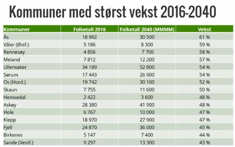 Framskrivingstall fra SSB: Kommuner med størst vekst i Norge.