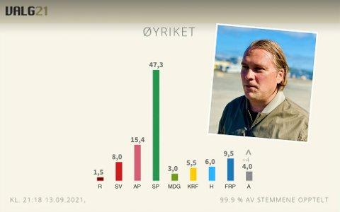 14 PROSENT: – Vi hadde noen fantasimålinger for et års tid siden. Men valg er valg. Jeg trodde vi kom til å lande omtrent der vi er nå, sier Espen Ludviksen i Harstad Senterparti. I meningsmålinger har Sp vært over 20 prosent, nå ender de rundt 14 nasjonalt. I Øyriket: 47,3 prosent!
