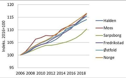 Antall boliger, indeksert til 100 i 2006. Kilde: SSB