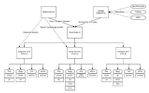 Dette er selskapsstrukturen som ble presentert for Bodø kommune