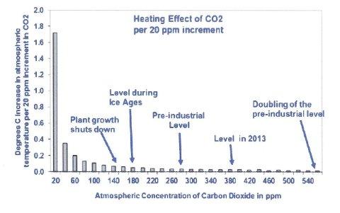 C02: Som vi ser av kurva for klimaeffekt, så ser vi at i dag har vi ein konsentrasjon av CO2 som ikkje kan påverke klima, skriv artikkelforfattaren.