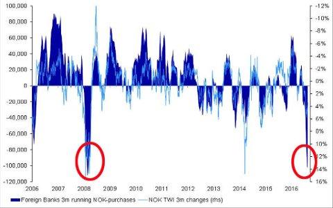 SVAKESTE PÅ NI ÅR: Man må tilbake til finanskrisen for å finne en lignende nedsalg av norske kroner som det vi har sett i internasjonale finansmarkeder de siste tre månedene.
