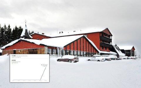 Rondane Høyfjellshotell må gi flere hundre personer gratis overnatting etter Facebook-stunt. Innfelt er grafen over antall likerklikk.