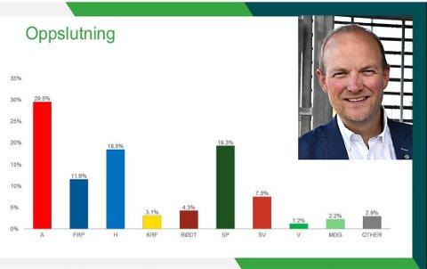 VOKSER: Senterpartiet og topp-kandidat Ole André Myhrvold har god grunn til å smile for tiden; partiet er nå nest størst i Østfold i følge Norstats junimåling.