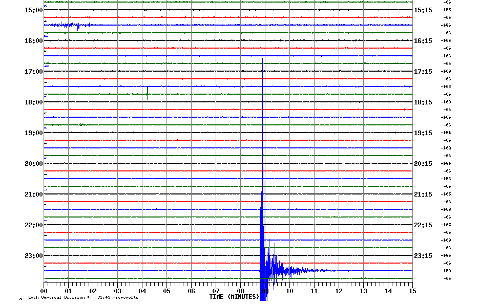 Jordskjelvets styrke er målt til 2,3 på Richters skala, noko som blir rena som ein vanleg styrke på jordskjelv i våre område. Det er berre dei kraftigaste utslaga som kan merkast av folk som bur nærme nok. For ordens skyld: Det er UTC-tid på skjemaet, altså må det leggast til to timar (vintertid) for å finne tidspunktet i Norge.