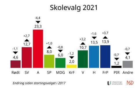 SKOLEVALG: Ap er fortsatt størst, men FrP er partiet som går mest frem. Søylen viser resultatet på landsbasis.