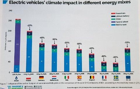 Elektriske kjøretøyers klimapåvirking i ulike energiblandinger