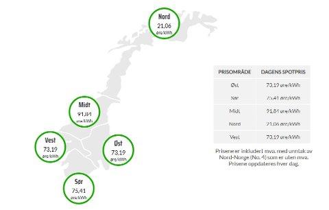 SKJERMBILDE:  Slik var strømprisene hos Nordpool 8. juli, altså enda høyere enn snittprisen for juni og hva som spås for juli.