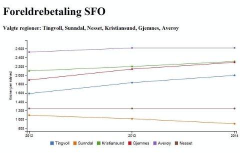 Figur 1: Utviklingen i foreldrebetaling SFO i inneværende valgperiode.