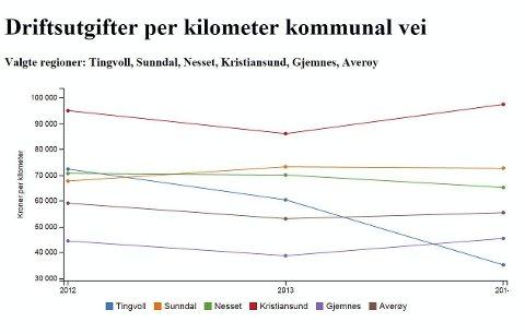 Figur 2: Det er dyrt med vedlikehold i tettstedene, men en jevn bruk av vedlikeholdskroner blir brukt. Tingvoll skiller seg ut.