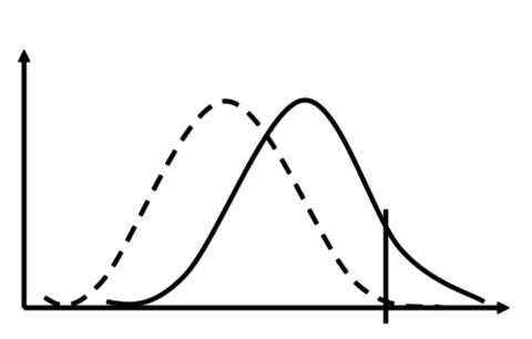 """Kurve som viser hvordan en gjennom massestrategier forsøker å flytte kurven til venstre for å få færre """"avvikere""""."""