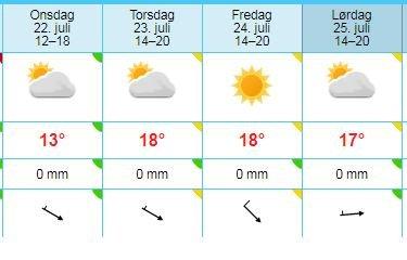 Yrs langtidsvarsel for Bergen kan tyde på at det blir noen fine dager.