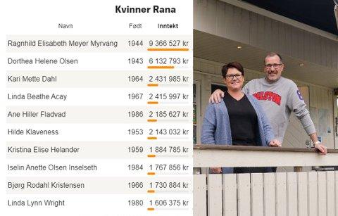 Til venstre er de 10 kvinnene som er på topp 100 lista over høyest inntekt i Rana. Med det er Rana den kommunen som har lavest andel kvinner på inntektstoppen i 2019 på Nord-Helgeland. Til høyre er den eneste kvinnen på Nord-Helgeland som ligger øverst på inntektslista i en kommune - Unni Grønning. Grønning solgte Bjerka Camping AS i 2019, en bedrift hun hadde drevet i 30 år sammen med sin mann Leif Ragnar (t.h. på bildet)