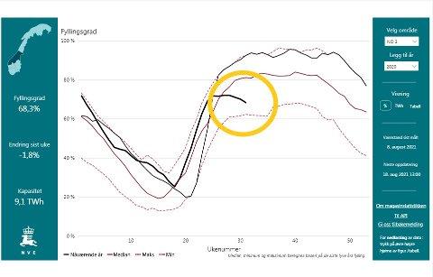 Grafen viser fyllingsgraden i vannmagasiner i NVEs prisområde Midt-Norge. Den svarte streken er dagens utvikling, og den er dårlig nytt for alle som med jevne mellomrom må betale en strømregning.